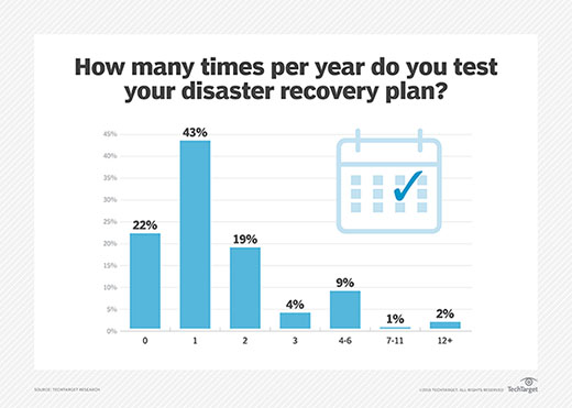 Number of times per year disaster recovery plans are tested