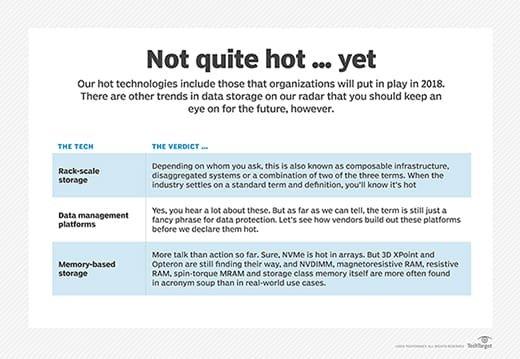 2018 not quite hot technologies