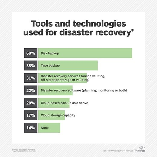 Disaster recovery tools and technologies