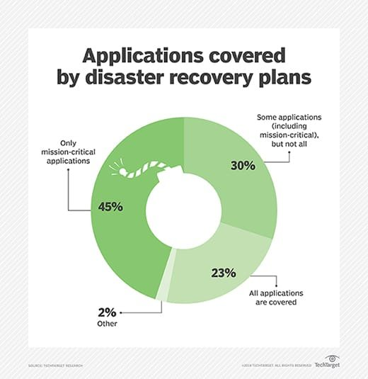 Applications covered by DR plans