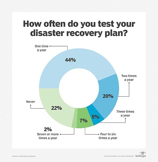 How often DR plans are tested