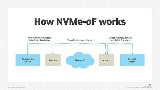 How NVM Express over Fabrics works