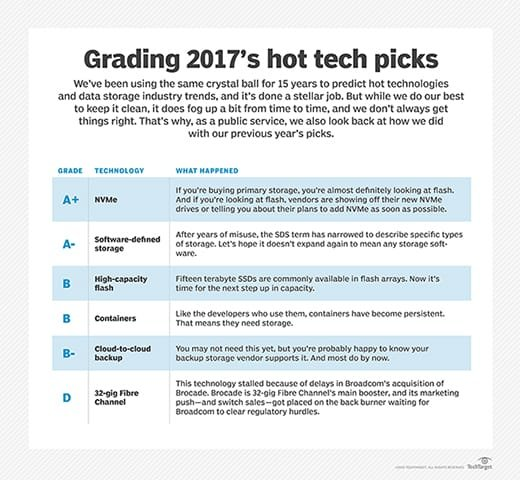 Report card on 2017 hot technologies
