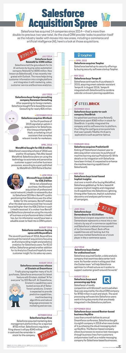 Salesforce acquisition timeline