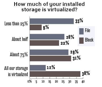 Percent installed virtualized storage