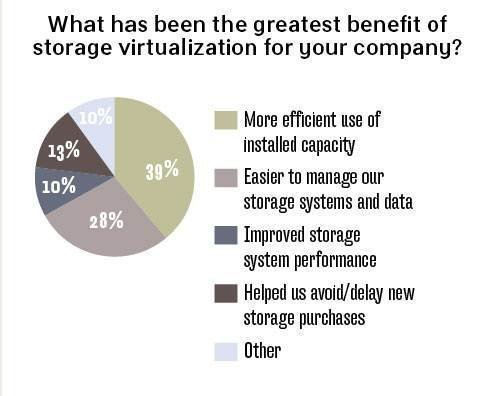 Storage virtualization benefits