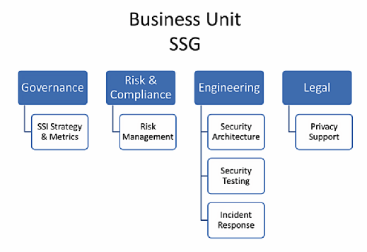 software security group (SSG), software security business unit