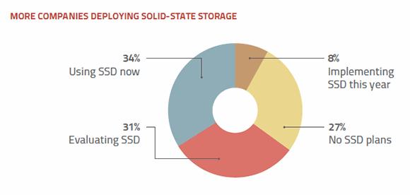 Solid-state storage deployment