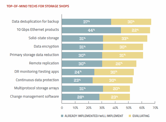 Top storage technologies implemented