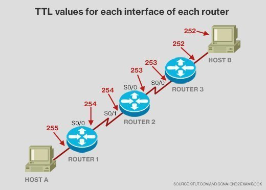 CCNA ICND2 TTL values