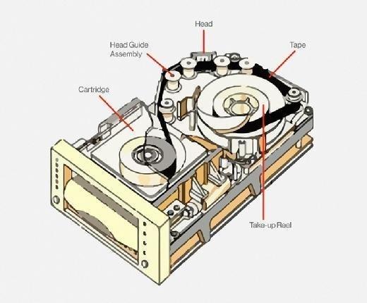 DLT diagram