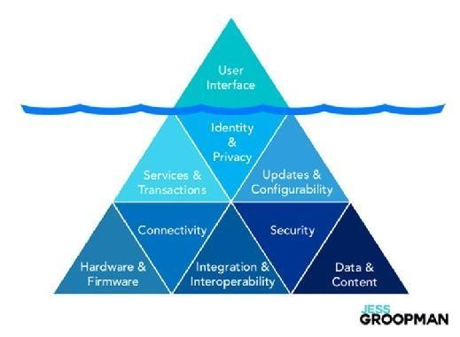 Connected product UX: IoT user interface iceberg