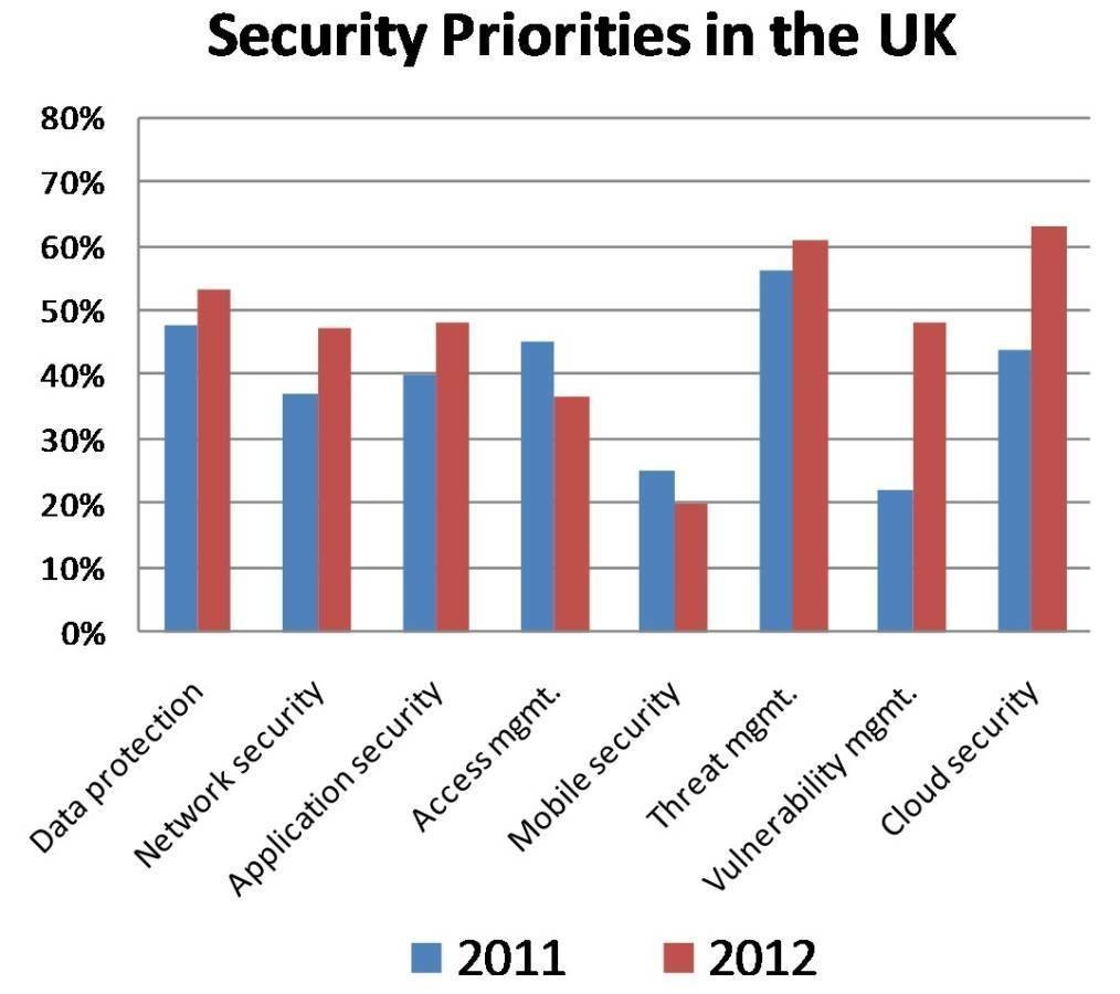 UK security priorities