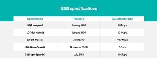 USB drive specs