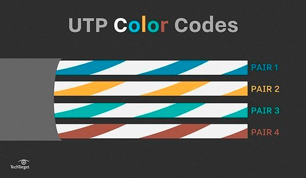 straight through cable learn about utp wiring and color coding utp cables are terminated standard connectors jacks and punchdowns the jack plug is often referred to as a rj 45 but that is really a telephone