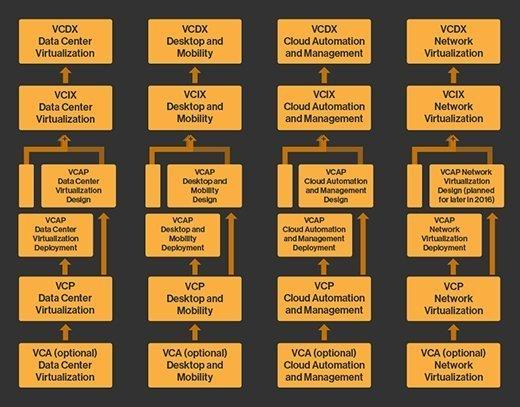 VMware certification track