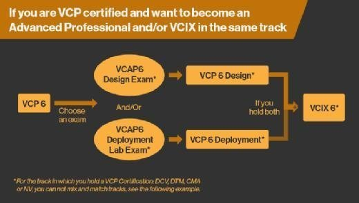 Going from VCP to VCAP6