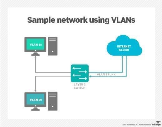Sample network using VLANs