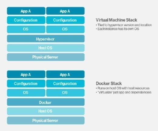 Virtual Machine vs. Docker Stack