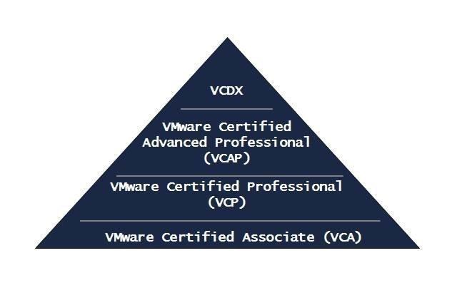 VMware certifications pyramid