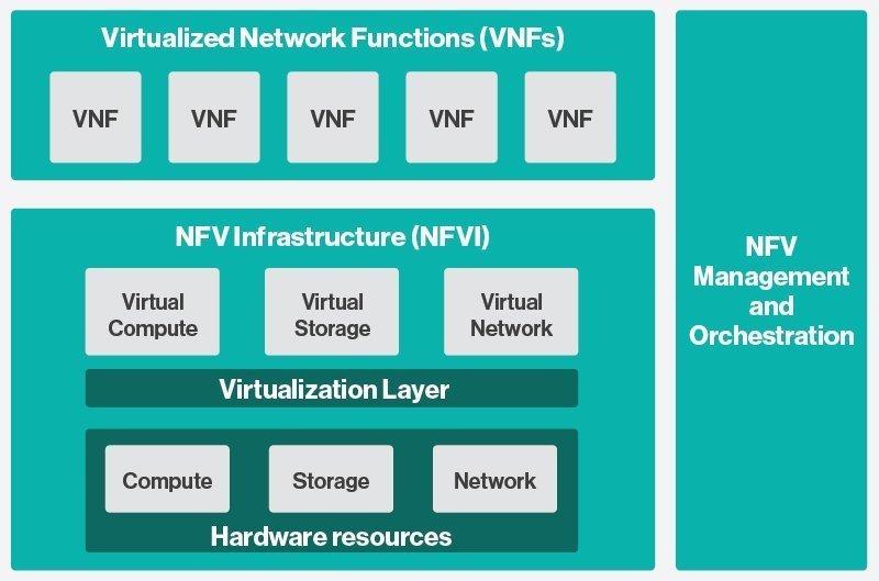 معماری سطح بالای فریمورک NFV