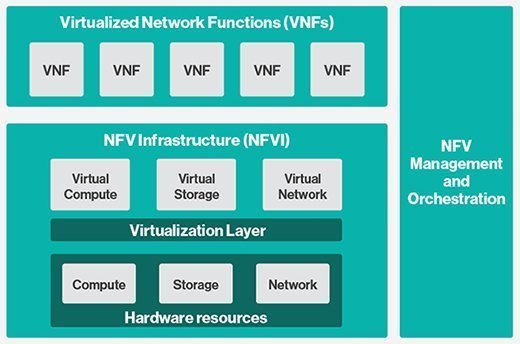 NFV framework illustration