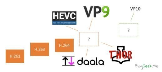 WebRTC video codec evolution