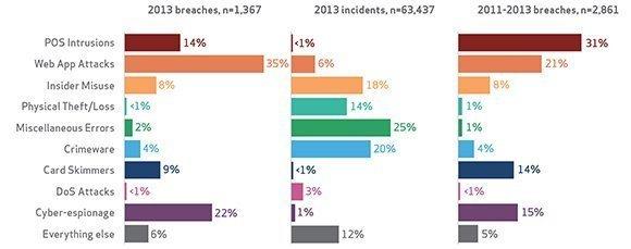 Verizon DBIR 2014 Frequent Incident Patterns