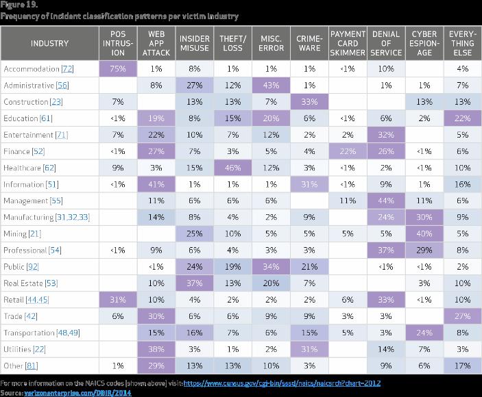Verizon DBIR 2014 Incident Classification Patterns