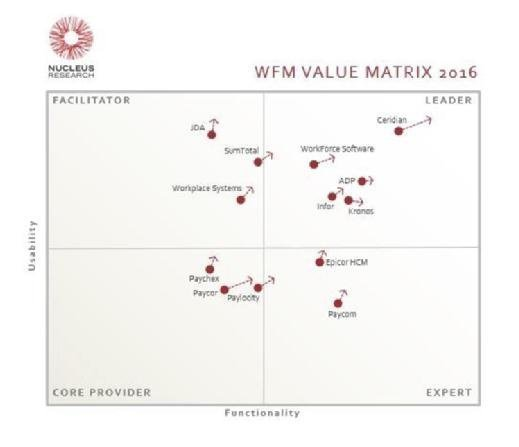 Nucleus Research WFM Technology Value Matrix