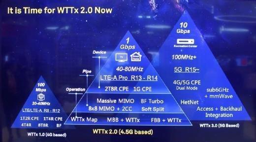Die Evolution von WTTx über WTTx 2.0 bis WTTx 3.0.