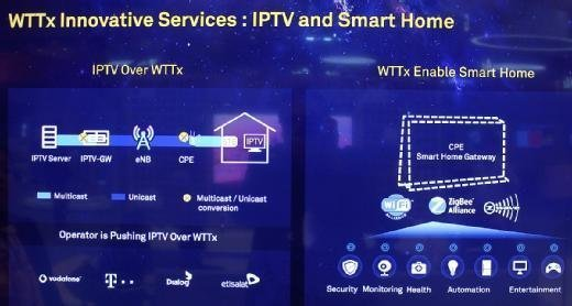 IPTV und Smart Home als Anwendungsbeispiele für WTTx.