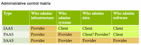 Administrative control matrix