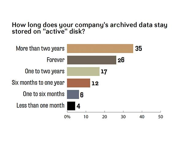 How long do you archive data on active disk?