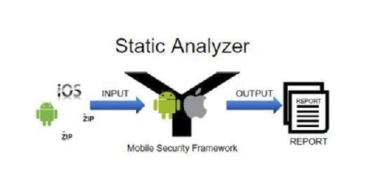 Static Analyzer
