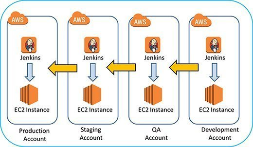 Multiple linked AWS accounts for production, staging, QA and dev