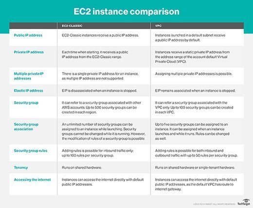 Elastic Compute Cloud instances vary depending on their points of origin