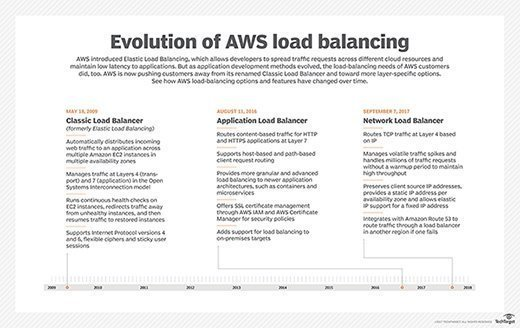 AWS' load-balancing options.