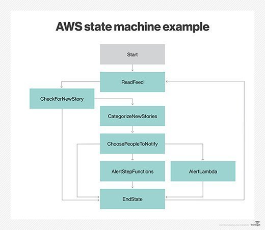 The AWS Step Functions state machine follows a simple workflow.