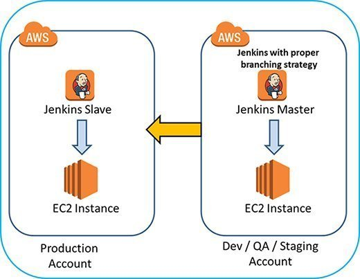 The AWS architecture looks different when streamlined