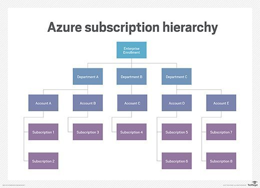 Breaking down the Azure enrollment and subscription structure