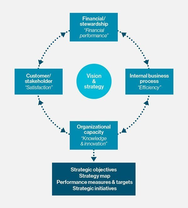 "balanced scorecard traditional performance measurement This is our short and simple guide to the balanced scorecard  in addition to traditional financial measures to get a more ""balanced"" view of performance."