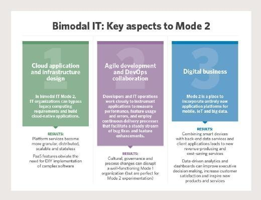 Chart showing the Mode 2 aspect of bimodal IT