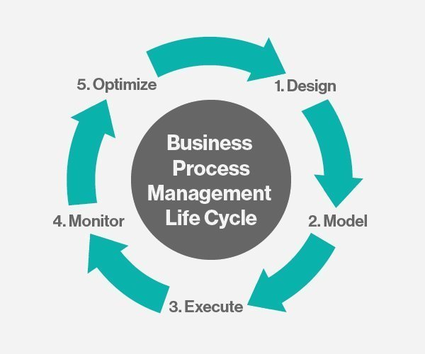 BPM Life Cycle diagram