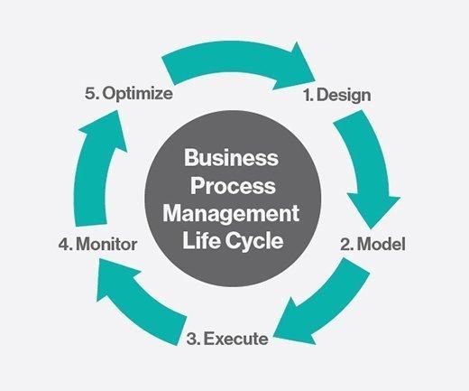 BPM Life Cycle diagram
