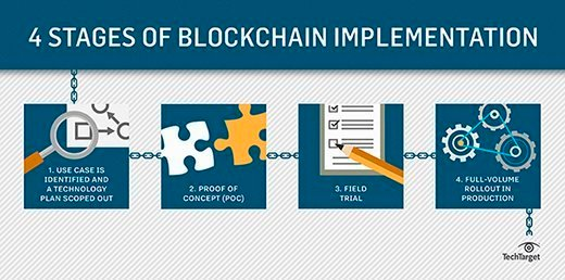 Chart showing the phases of a blockchain deployment