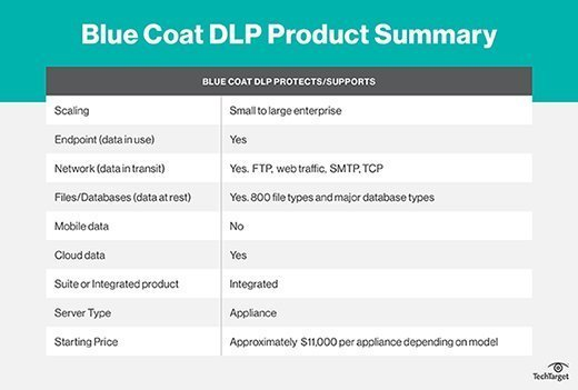 Blue Coat DLP features