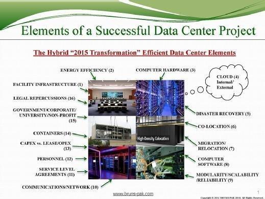 BRUNS-PAK data center elements.