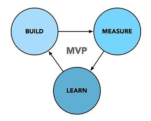 Build, measure, learn process