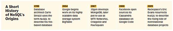 A short history of NoSQL's origins
